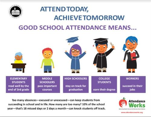Attendance Works Poster