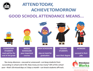 Graphic showing attendance data for students at every grade level